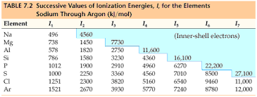 Ionization Energy Chart Chemistry The Central Science Chapter 7 Section 3