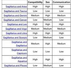 Pin By Kost On Signs Capricorn Compatibility Chart