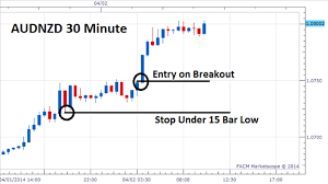 Forex Lot Size Chart How To Determine Your Position Size