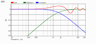 Speaker Crossover Frequency Chart Phase Time And Distortion In Loudspeakers
