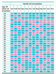 Due Date Chart By Month Baby Calculator Due Date Conceived Blackmores Pregnancy
