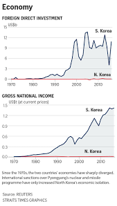 All You Need To Know About The Two Koreas In Charts East