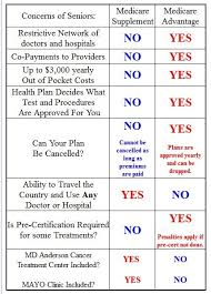 Want To Change Your Medicare Advantage Plan To A Medicare