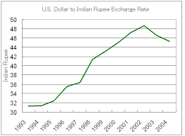 Dollar Rupee Chart Us Dollar Indian Rupee Exchange Rate Chart
