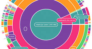 Cake Chart Interactive Multi Layer Pie Chart