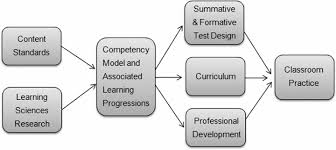 facilitating learning and assessment in practice essay facilitating learning and assessment in practice essay essay slideshare image depicts four perspective on learning based