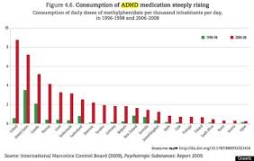 The Alarming Rise Of Adderall In 2 Charts Huffpost
