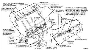 2007 4 6 liter ford engine diagram all wiring diagram 2007 4 6 liter ford engine diagram wiring diagram library ford 4 6 oil diagram 2007 4