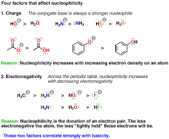 Nucleophile Strength Chart What Makes A Good Nucleophile Master Organic Chemistry