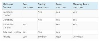 mattress brands list. Best Spring Mattresses Mattress Brands List W