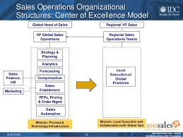 Sales Operations Org Chart The Next Generation Sales Operations Team