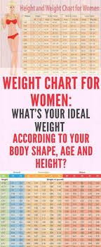Gold Weight Chart Women And Weight Charts What S The Perfect Weight