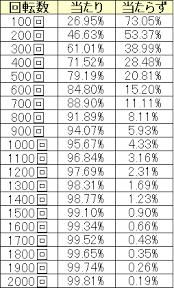 319 ハマり 確率