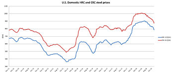 Raw Steel Mmi Steel Prices Continue To Lose Momentum