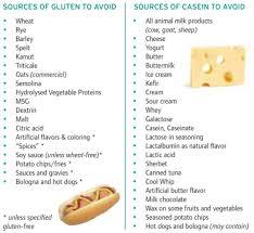 Gfcf Diet For Autism Casein Gluten Free Diet And Autism