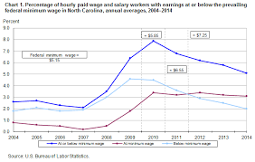 2014 Federal Pay Chart Minimum Wage Workers In North Carolina 2014 Southeast