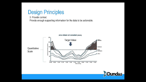 Basic Design Principles 5 Basic Design Principles That Will Improve Your Dashboard