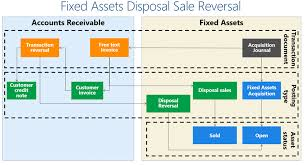 Fixed Assets Cycle Flow Chart How To Reverse A Fixed Asset Disposal Sale Transaction