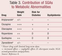 Antipsychotic Medication Comparison Chart Antipsychotic Induced Diabetes Mellitus