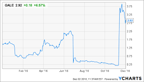Gale Stock Chart Fbr Analyst Adjusts Price Target For Galena Biopharma Inc