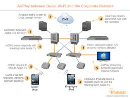 connecting guest to airplay on corporate network airheads community setup airport express to extend wireless network at Apple Network Diagram