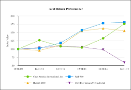 Texas Pawnshop Rate Chart 2016 Cash America International Inc Csh 10k Annual Reports
