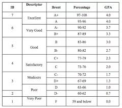 Gpa Average Chart Is It Worth Applying To Mit With An Average Gpa Quora