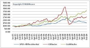 Real Estate Index Chart Reidin Com Index Shows Dubai Villa Prices Remain Stronger
