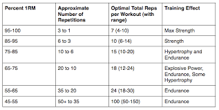 Rare Crossfit Total Chart Rep Weight Chart Priliprin Chart