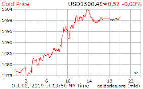 Gold Price On 02 October 2019