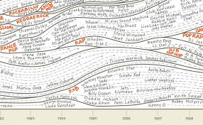 Popwaves Making Of The Genealogy Of Pop Rock Music Cool