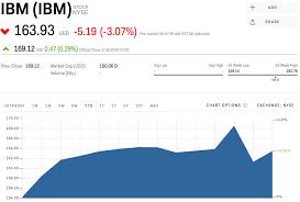 Ibm Stock Quote