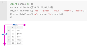 machine learning pandas axis explained