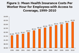 Snapshots Employer Health Insurance Costs And Worker