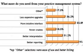 All Content Physicians Practice
