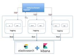 Kafka Helm Chart Extended Logging With Global Tracing Id
