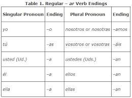 Ver Chart Regular Verbs In The Present Tense