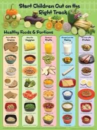 Healthy Food Train Poster Posters In 2019 Kids Nutrition