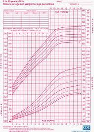 Growth Chart Baby Girl Uk True Child Weight Chart Girls