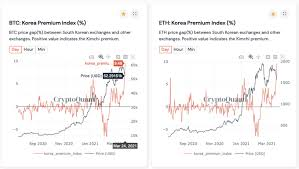 Buy with webmoney (paypal, skrill, payoneer ect') on exchange. Bitcoin Tumbles As Kimchi Premium Registers New Year High Ambcrypto