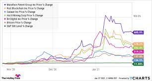 Bbkcf), net savings link (otcmkts: Here S Why Cryptocurrency Stocks Were Falling Today Nasdaq