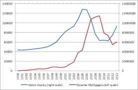 Reverse Mortgage Ltv Ratio Best Mortgage In The World