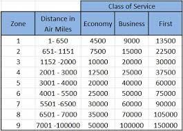 British Airways Miles Chart Exploring Distance Based Award Programs Part 1 An
