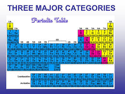 The Periodic Table Element Groups. Most Important The periodic ...