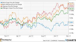 Why Warren Buffett Sold Some Wells Fargo Stock Nasdaq