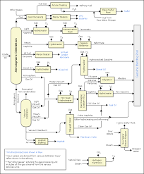 Petrochemical Products Chart Oil Refinery Wikipedia