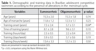 Age Of Onset Training But Not Body Composition Is Crucial In