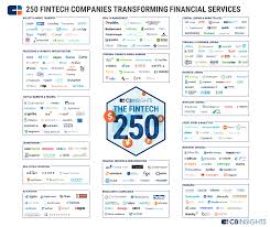 Know Your Industries 100 Market Maps Covering Fintech Cpg