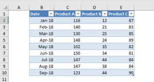 How To Create Dynamic Charts Linked To A Drop Down List In Excel