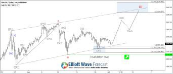 Next Elliott Wave Target For Bitcoin Btcusd Ewf Analysis